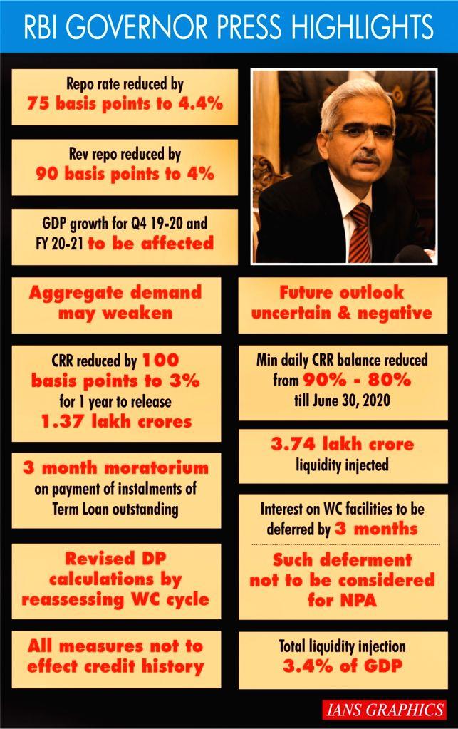 Infographics: RBI Governor Press Highlights. (IANS Infographics)