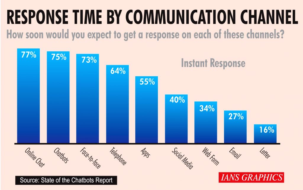 Infographics: Response time by communication channel. (IANS Infographics)