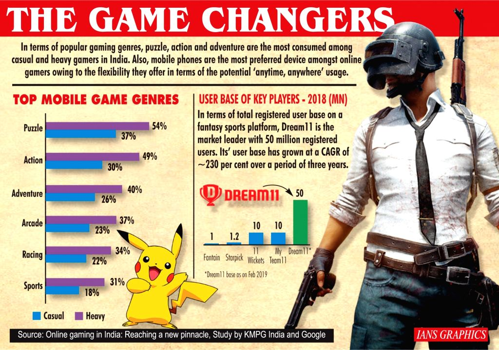 Infographics: The game changers. (IANS Infographics)