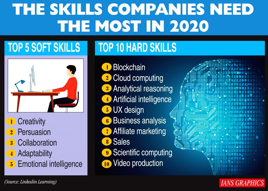 Infographics: The skills companies need the most in 2020. (IANS Infographics)