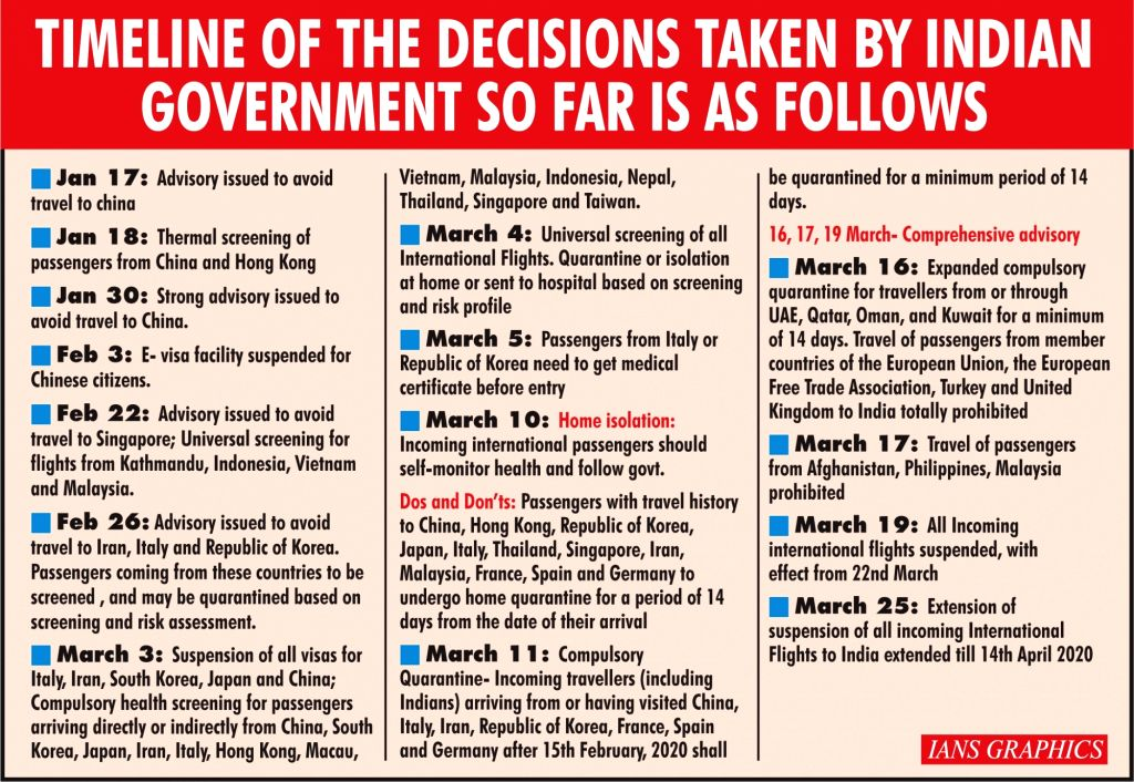 Infographics: Timeline of the decisions taken by Indian government so far is as follows. (IANS Infographics)