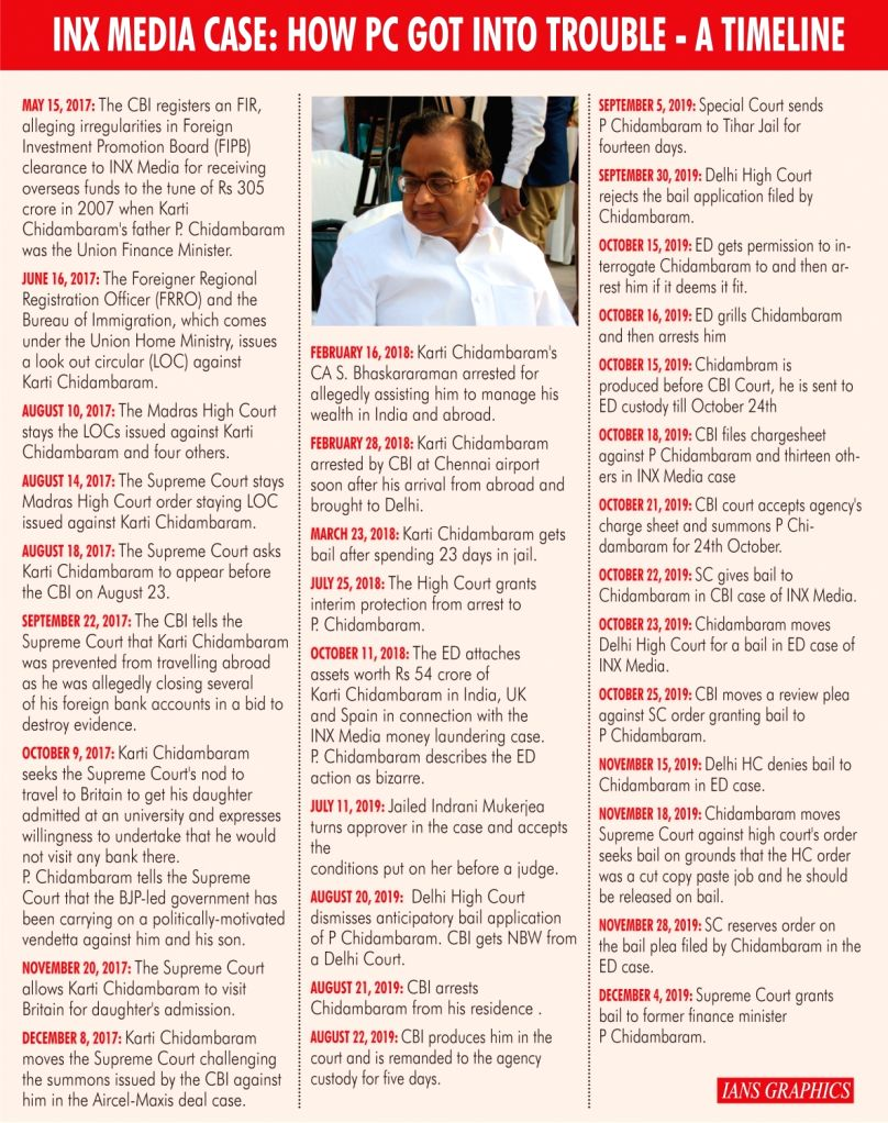 INX Media Case: How PC Got Into Trouble - A Timeline.
