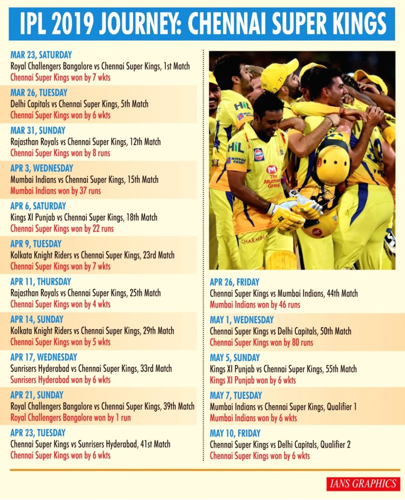 IPL 2019 Journey: Chennai Super Kings
