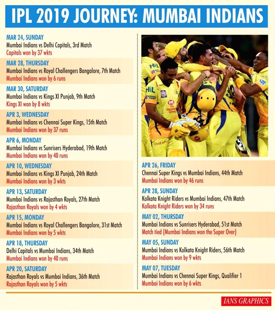 IPL 2019 Journey: Mumbai Indians