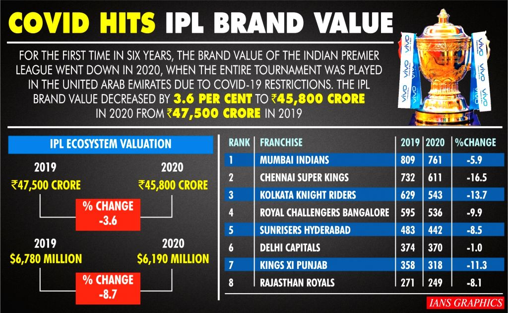 IPL brand value falls for first time in 6 yrs: Report  (IANS Infographics)