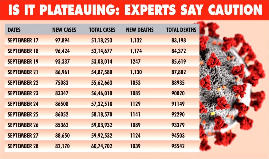Is it plateauing: Experts say caution