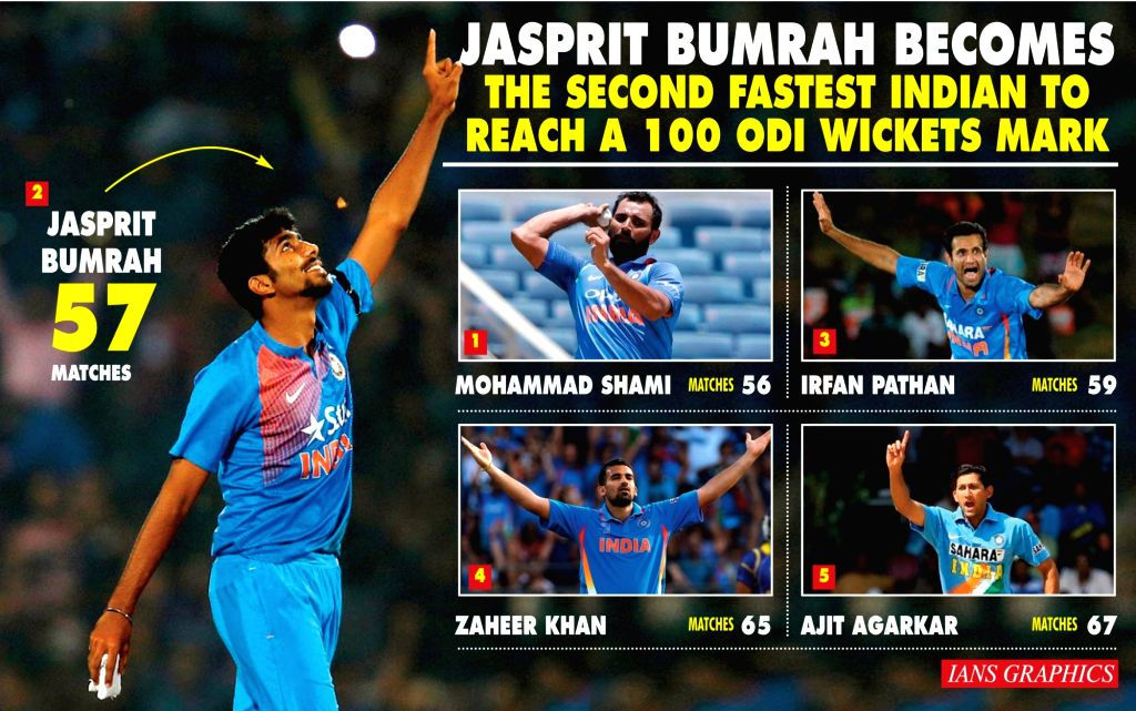 Jasprit Bumrah becomes the second fastest Indian to reach a 100 ODI wickets mark. (IANS Infographics)