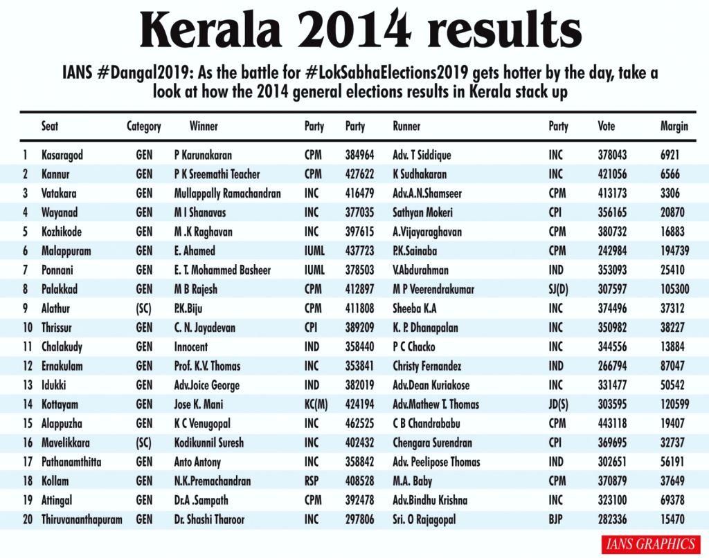 Kerala 2014 results.