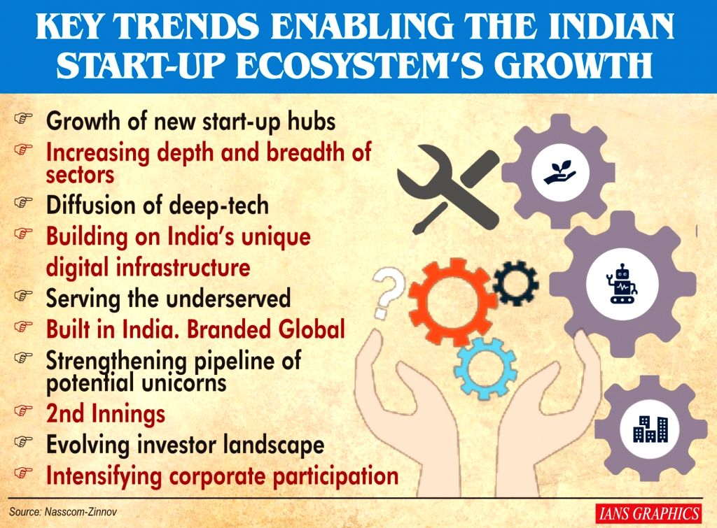 Key trends enabling the Indian start-up ecosystem's growth.