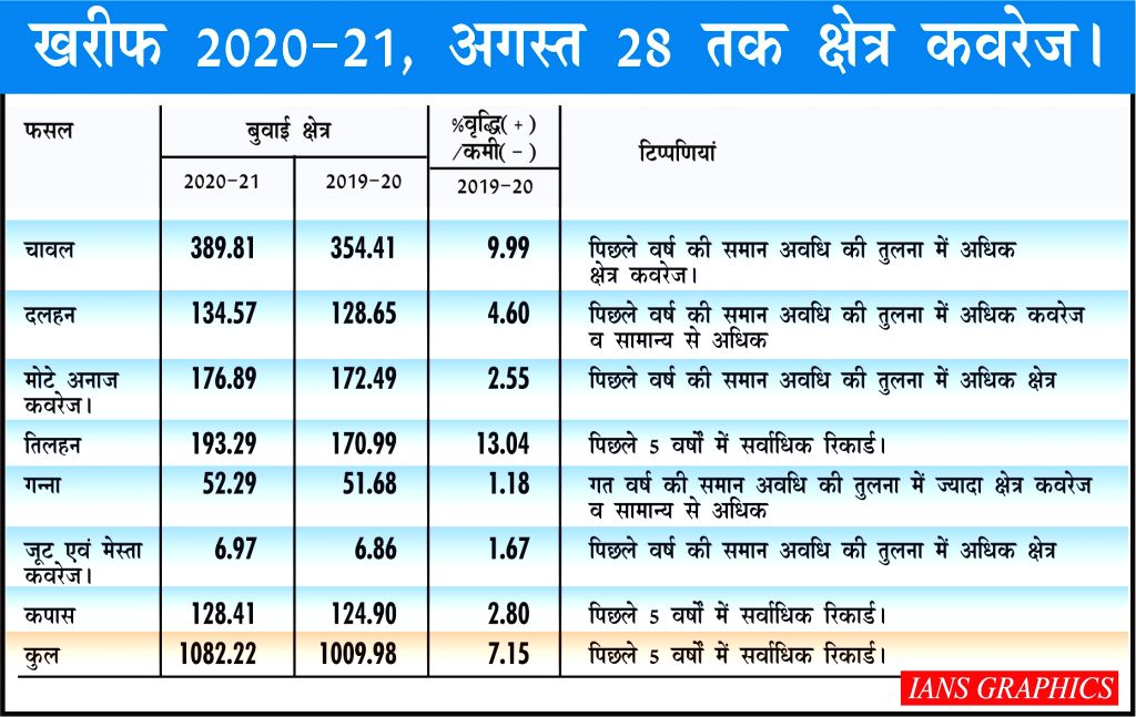 Kharif 2020-21, regional coverage till August 28.