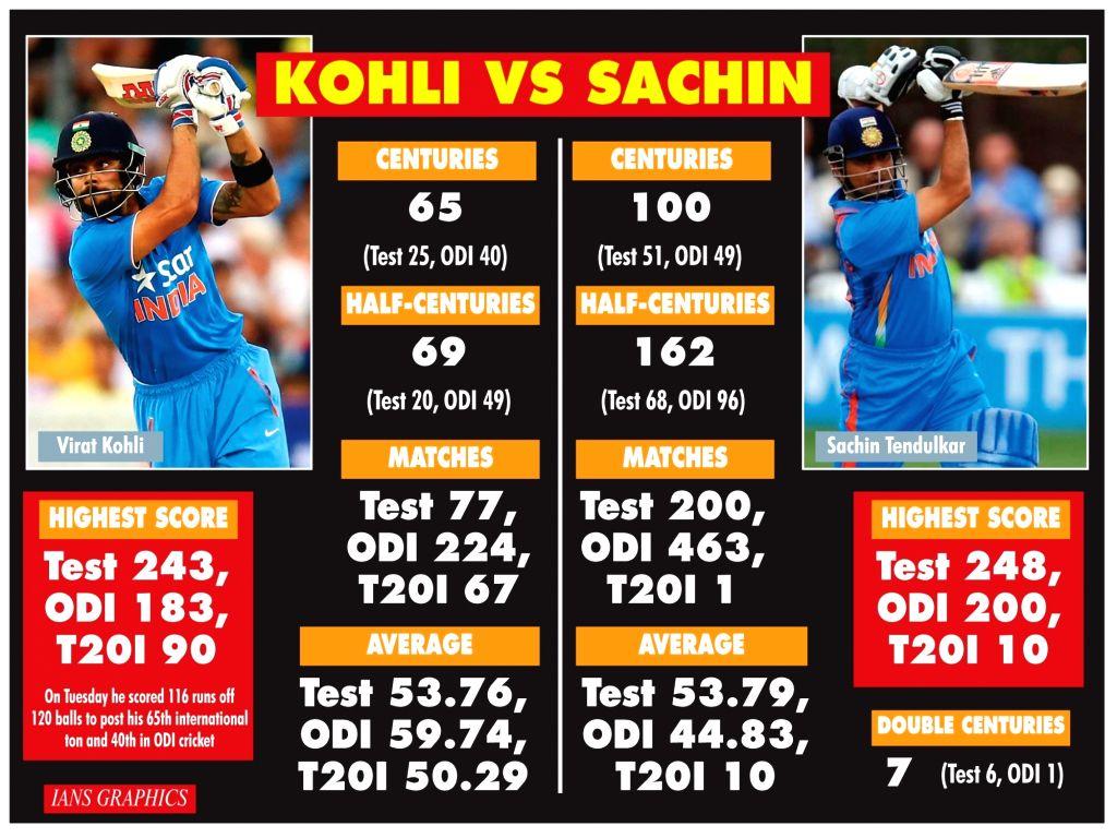 Kohli Vs Sachin.