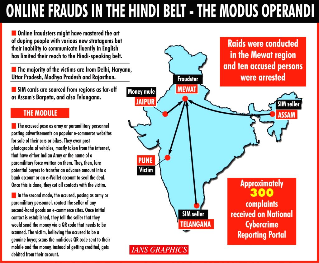 Lack of English fluency limits online fraudsters to Hindi belt. (IANS Infographics)