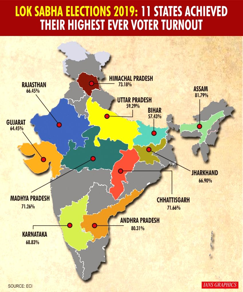 Lok Sabha Election 2019: 11 states achieved their highest ever voter turnout.