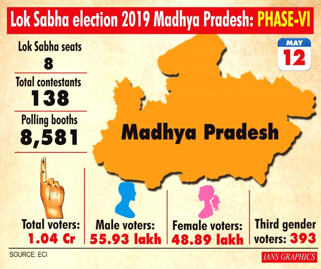 Lok Sabha election 2019 Madhya Pradesh: Phase-VI.