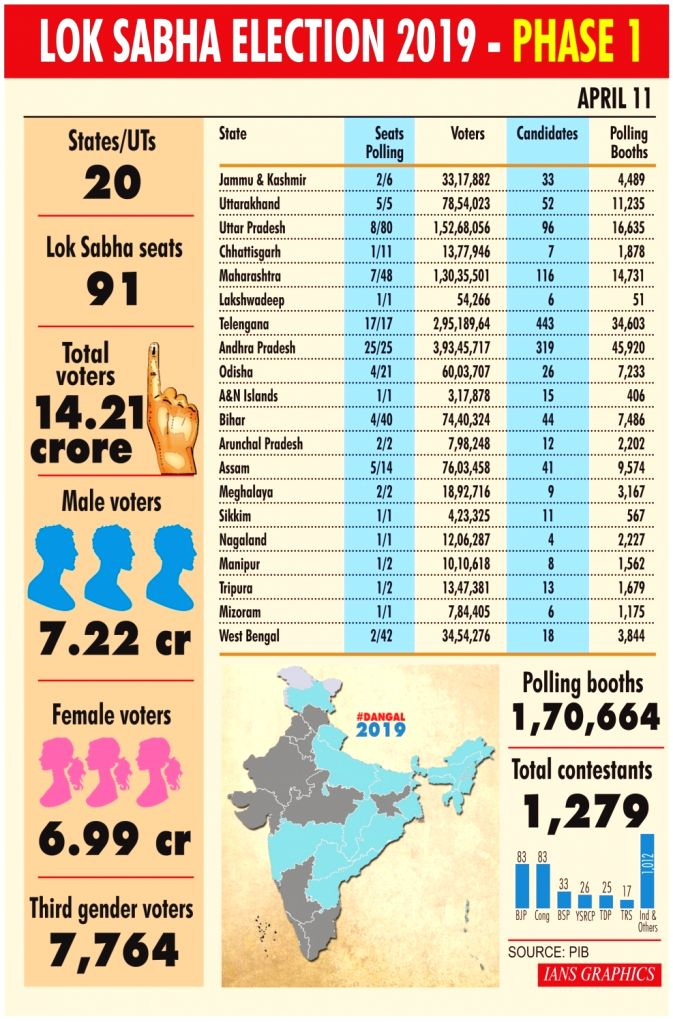 Lok Sabha election 2019 - Phase 1.