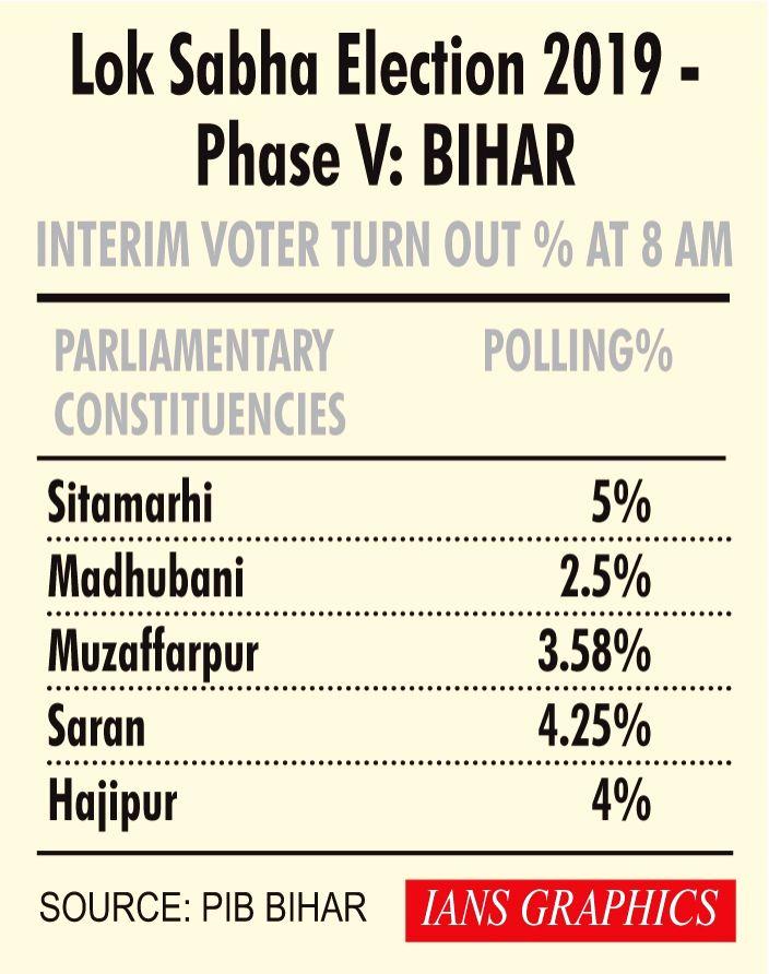 Lok Sabha Election 2019 - Phase V - Interim Voter Turn Out % at 8 AM - Bihar.
