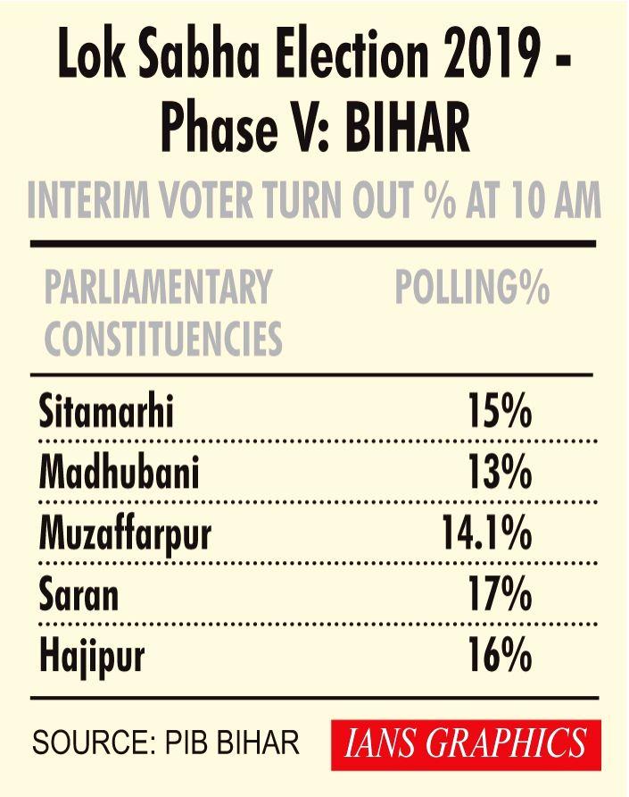 Lok Sabha Election 2019 - Phase V - Interim Voter Turn Out % at 10 AM - Bihar.