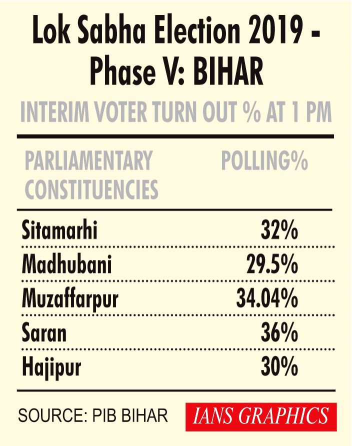 Lok Sabha Election 2019 - Phase V - Interim Voter Turn Out % at 1 PM - Bihar.