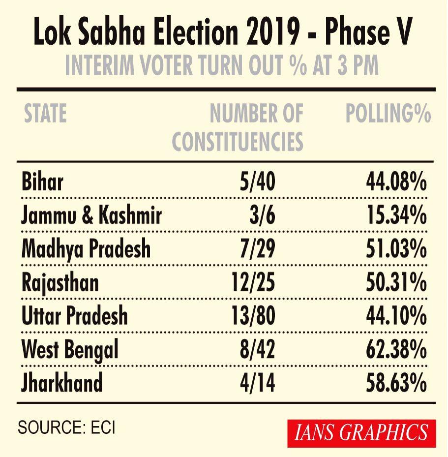 Lok Sabha Election 2019 - Phase V - Interim Voter Turn Out % at 3 PM.