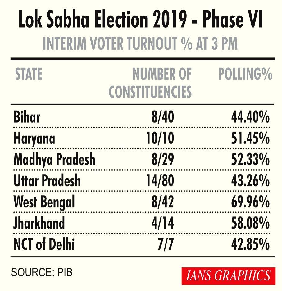 Lok Sabha Election 2019 - Phase VI Interim Voter Turnout % at 3 PM.