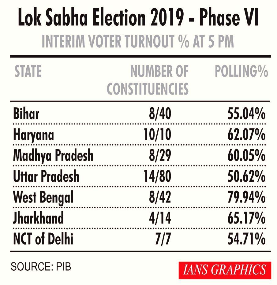 Lok Sabha Election 2019 - Phase VI Interim Voter Turnout % at 5 PM.