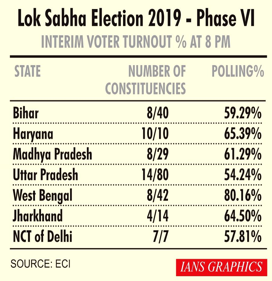 Lok Sabha Election 2019 - Phase VI Interim Voter Turnout % at 8 PM.