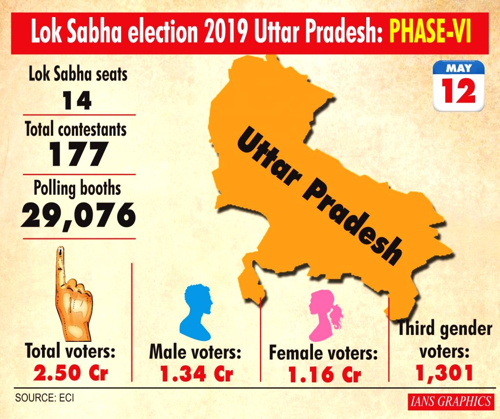 Lok Sabha election 2019 Uttar Pradesh: Phase-VI.