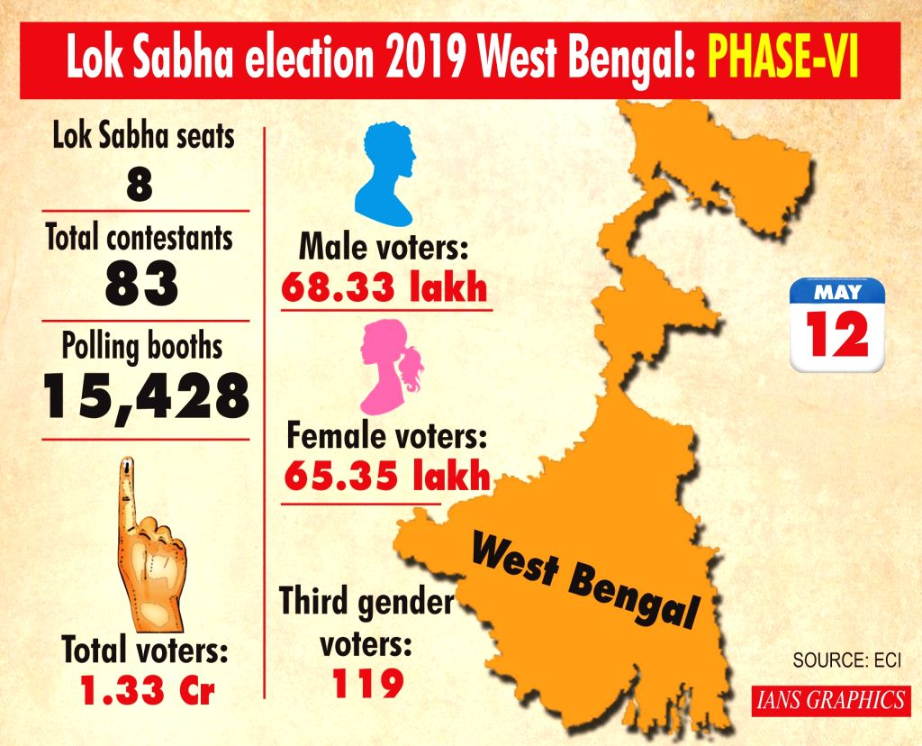 Lok Sabha election 2019 West Bengal: Phase-VI.