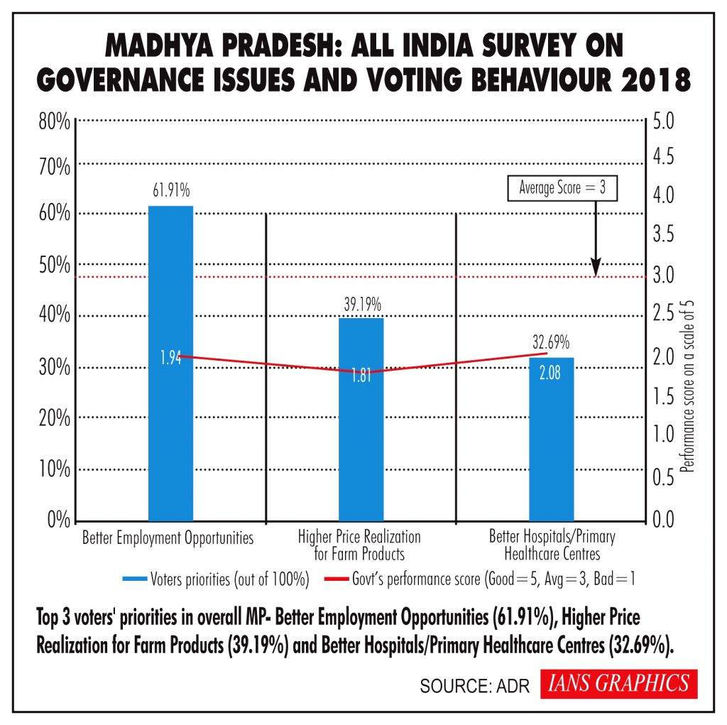 Madhya Pradesh: All India survey on governance issues and voting behavior 2018.