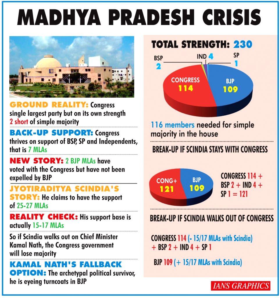 Madhya Pradesh Crisis. (IANS Infographics)