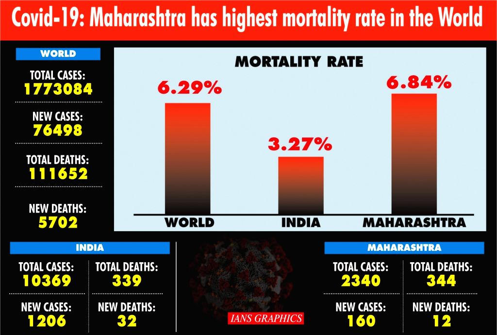 Maha Covid-19 mortality rate highest in the world! (IANS Exclusive). (IANS Infographics)