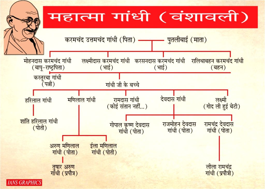 Mahatma Gandhi Family Tree. - Gandhi Family Tree