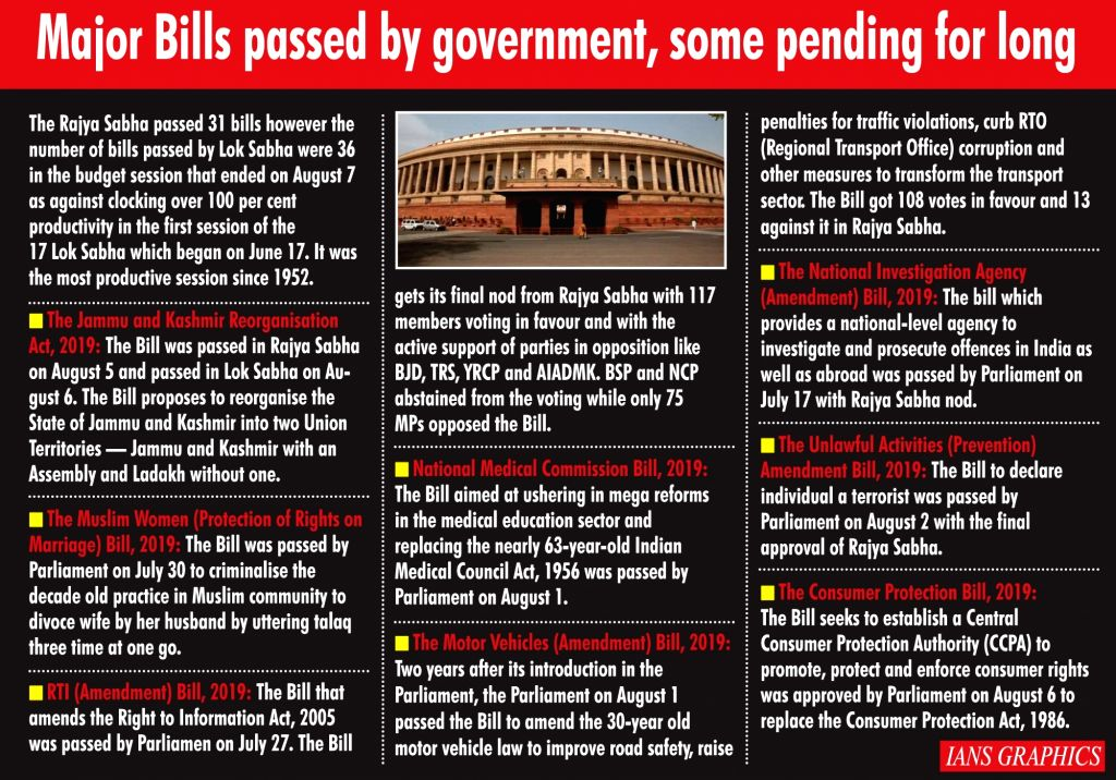 Major Bills passed by government, some pending for long.