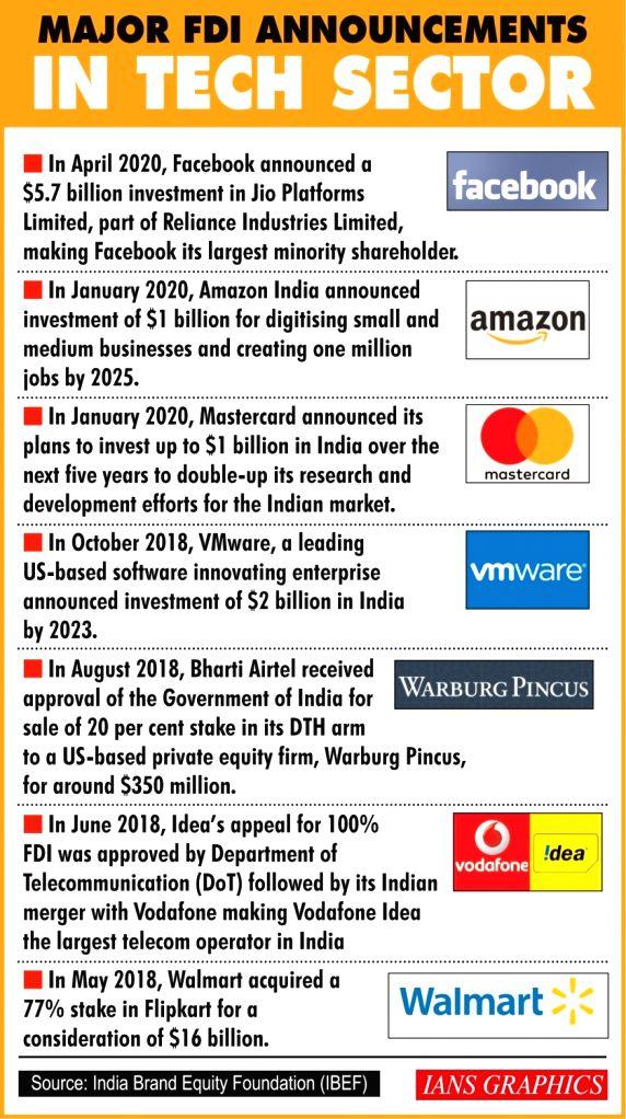 Major FDI Announcements in Tech Sector.