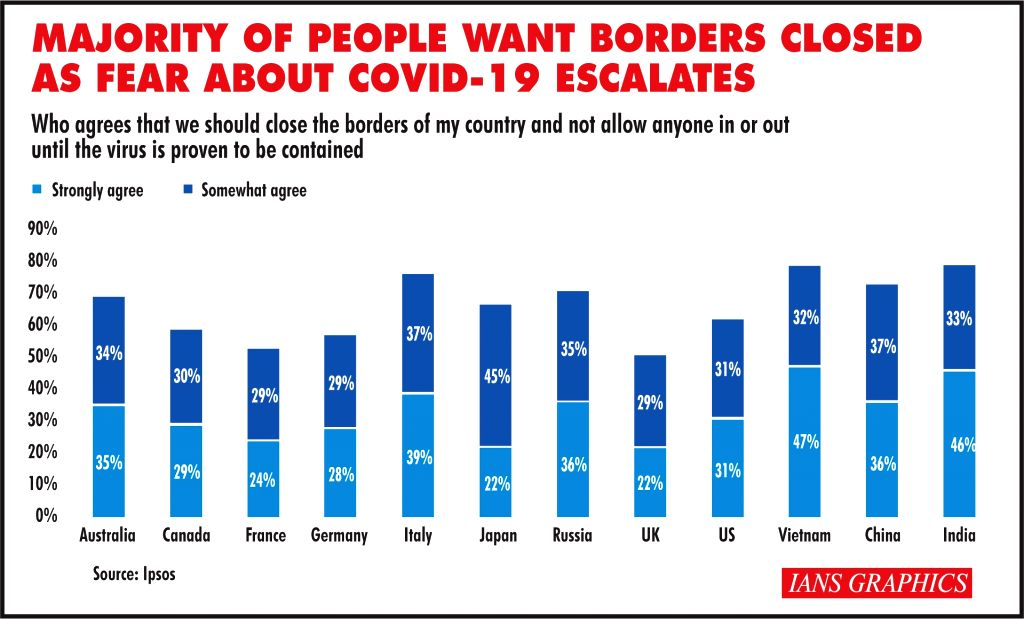 Majority of People Want Borders Closed As Fear About COVID-19 Escalates.