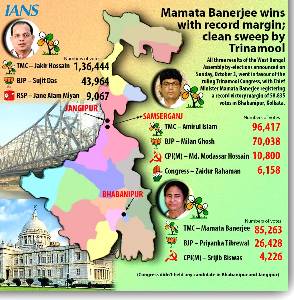 Mamata Banerjee wins with record margin, clean sweep by Trinamool. (Infographics : Pinaki Paul) - Mamata Banerjee