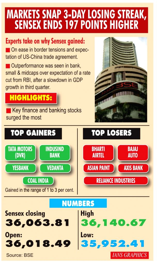 Markets snap 3-Day losing streak, Sensex ends 197 points higher.