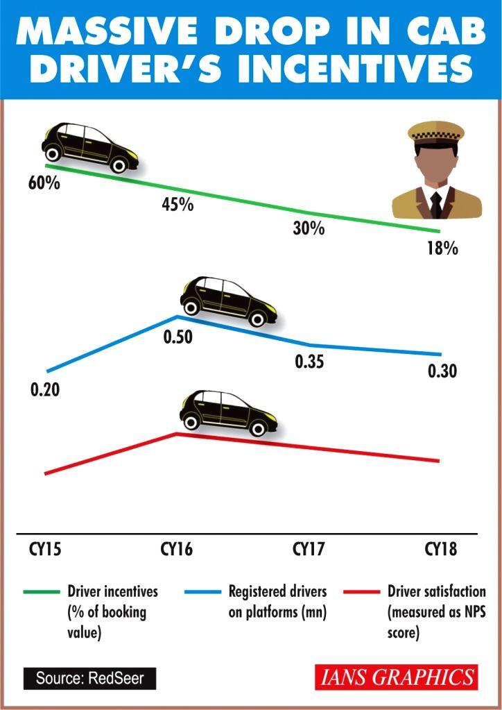 Massive drop in cab driver's incentives.