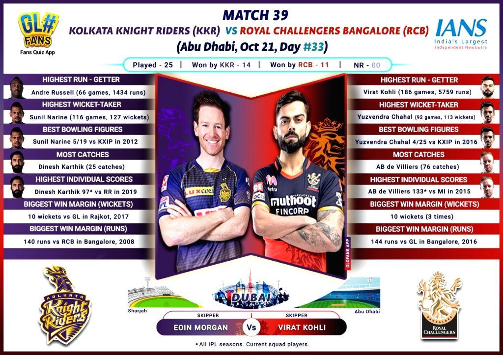 Match Preview (RCB vs KKR).