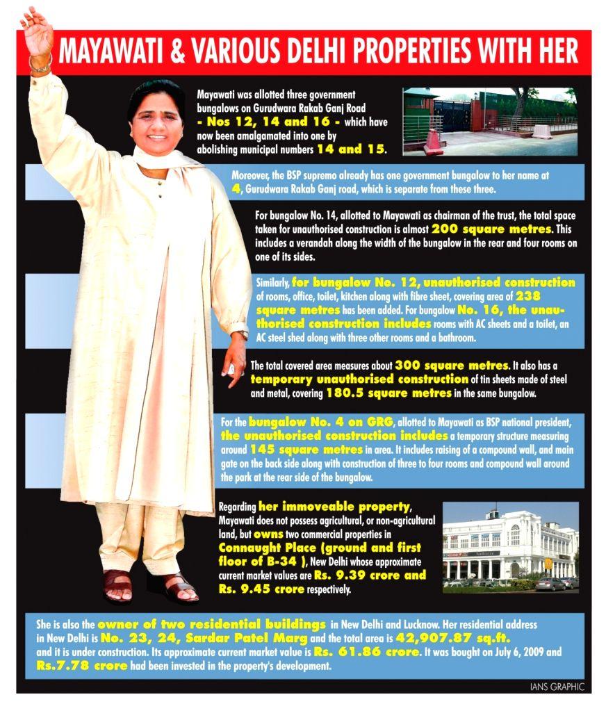 Mayawati has official, residential, commercial properties in Lutyen's Delhi.