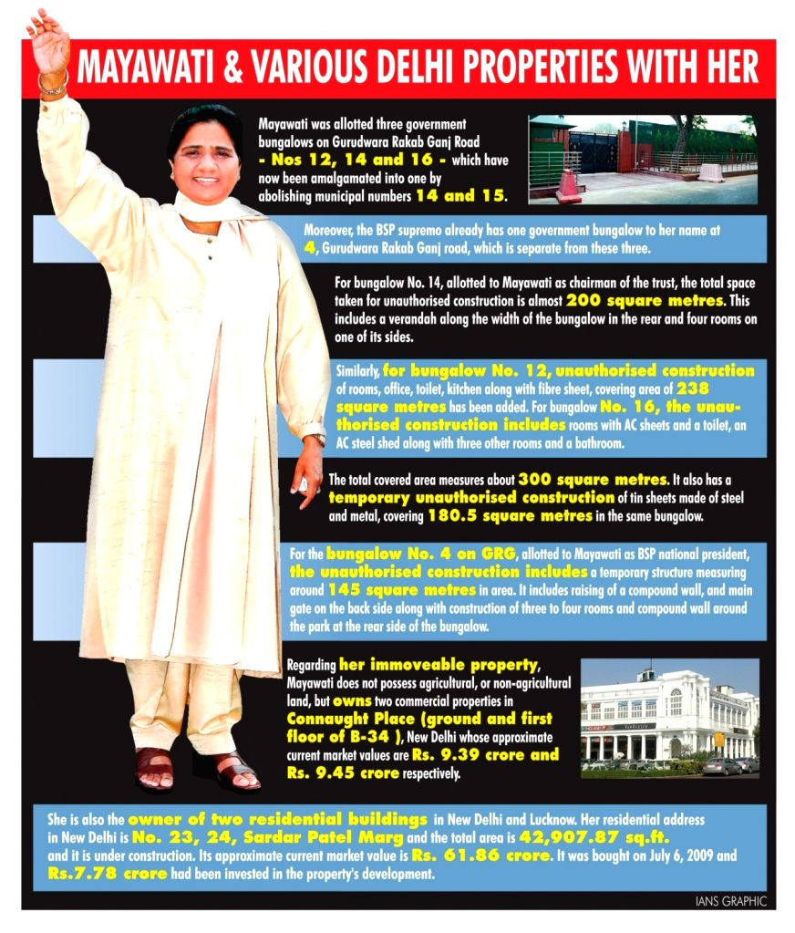 Mayawati has official, residential, commercial properties in Lutyen's Delhi.