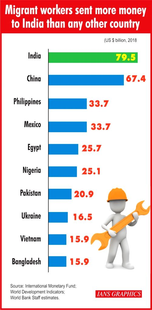 Migrant workers sent more money to India than any other country.