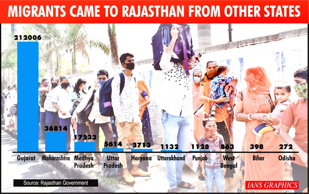 Migrants sent from Rajasthan to other states.