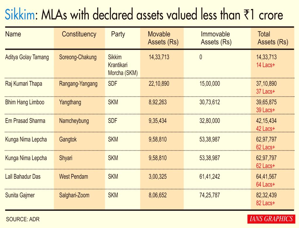 MLAs with declared assets valued less than Rs 1 Crore.