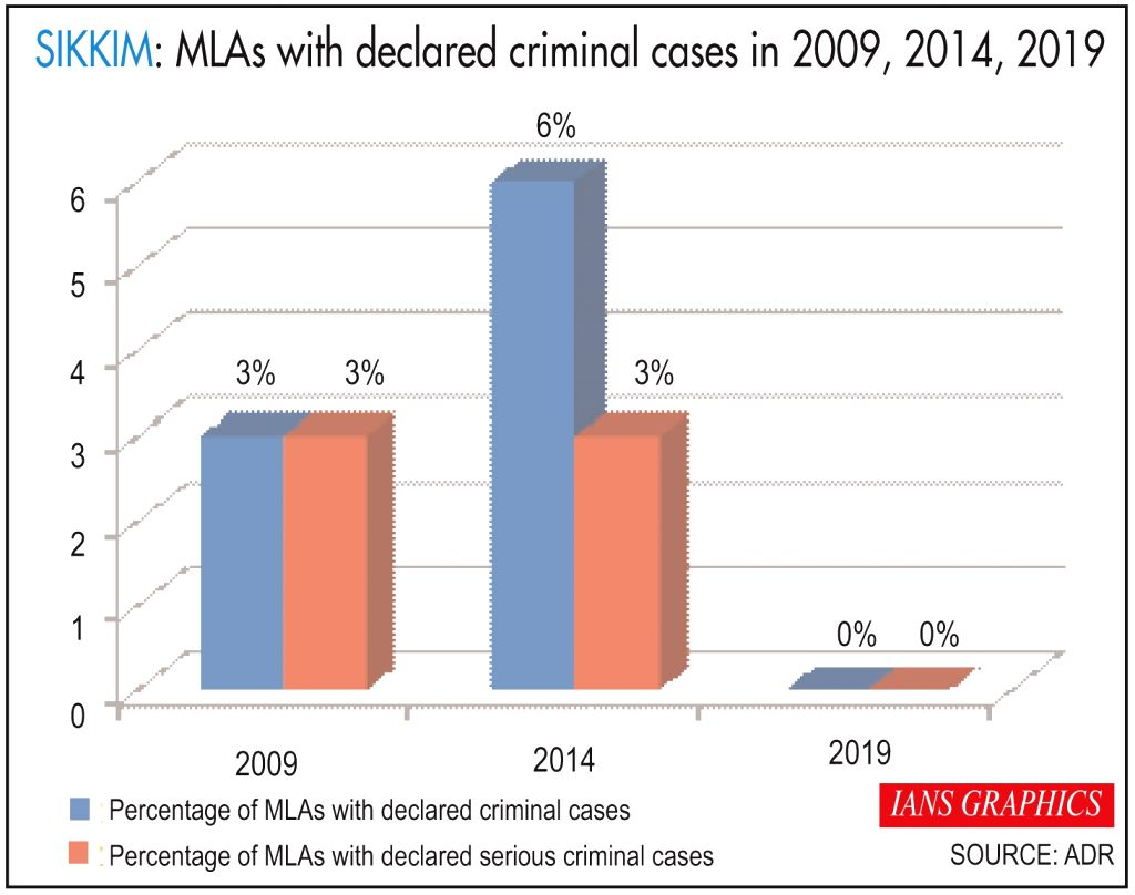 MLAs with declared criminal cases in 2009, 2014, 2019.