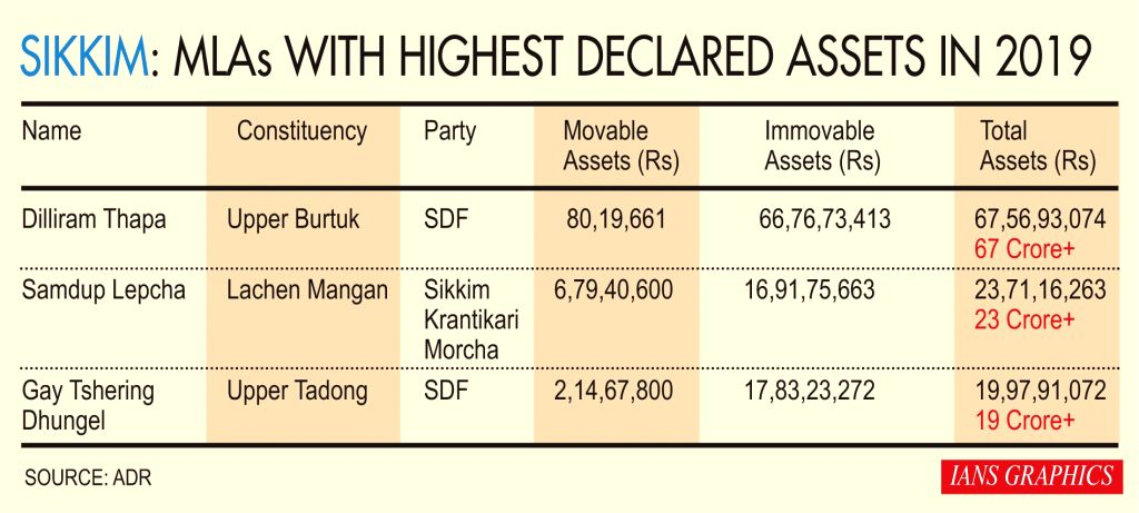 MLAs with highest declared assets in 2019.