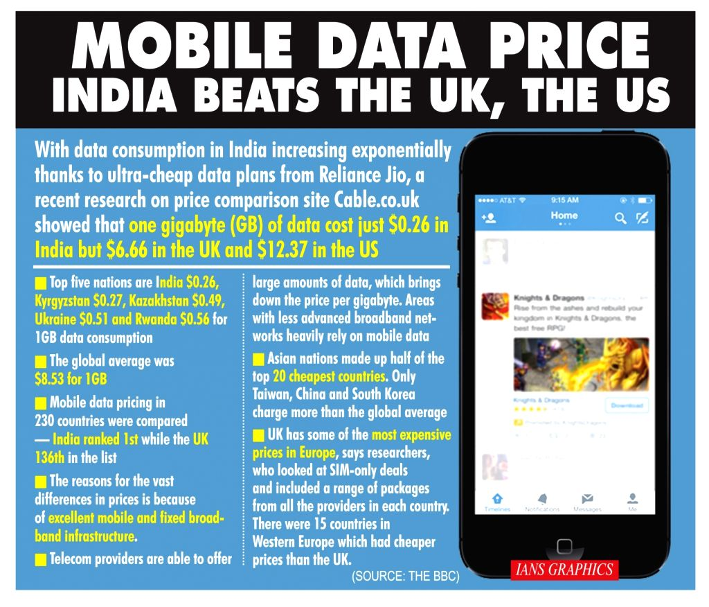 Mobile data price India beats the UK, the US.