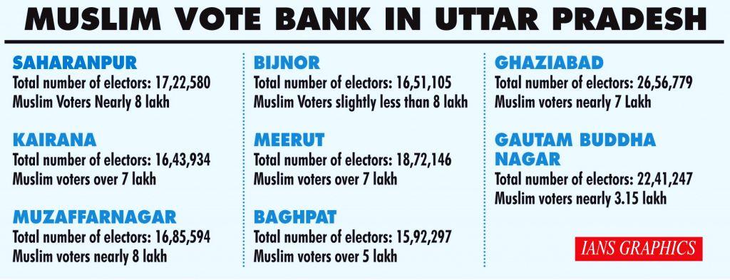 Muslim Vote Bank in Uttar Pradesh.