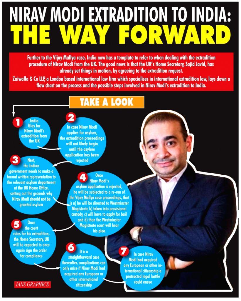 Nirav Modi extraditon to India: The way forward. (IANS Infographics) - Nirav Modi