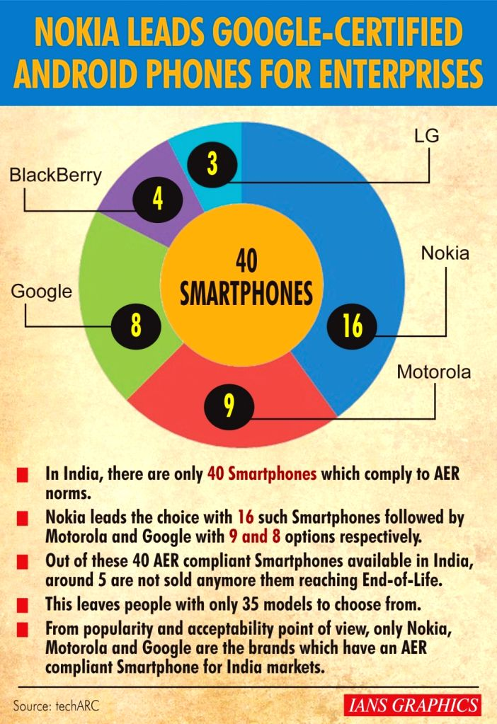 Nokia leads Google-certified Android phones for enterprises.